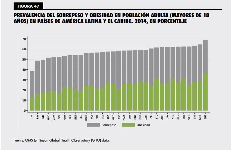 Dados do Panorama realizado pela OPAS e FAO mostram dados sobre obesidade na América Latina